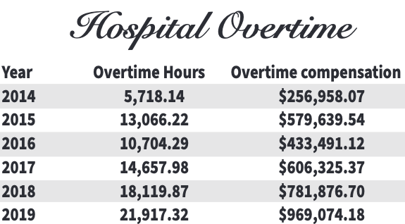 Overtime costs soar, hospital staffer speaks out